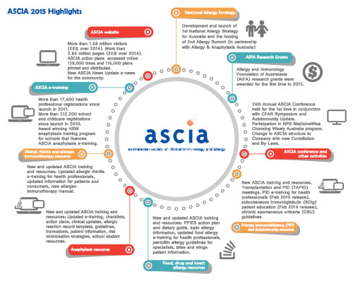 2015 ASCIA Highlights