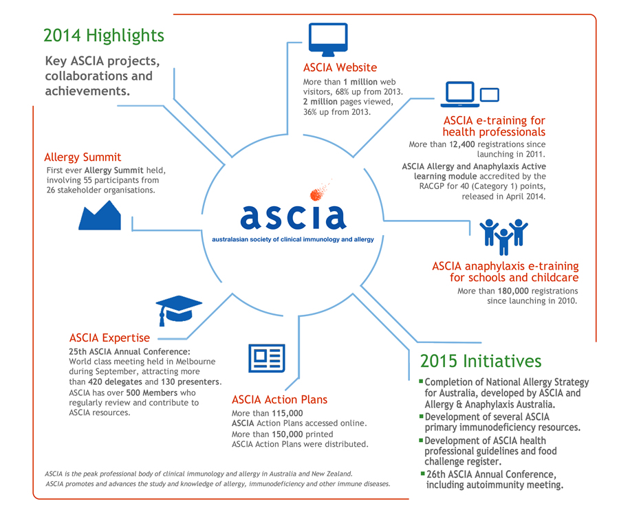 ASCIA Highlights 2014 large